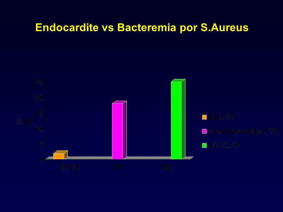 Endocardite vs Bacteremia por S.Aureus