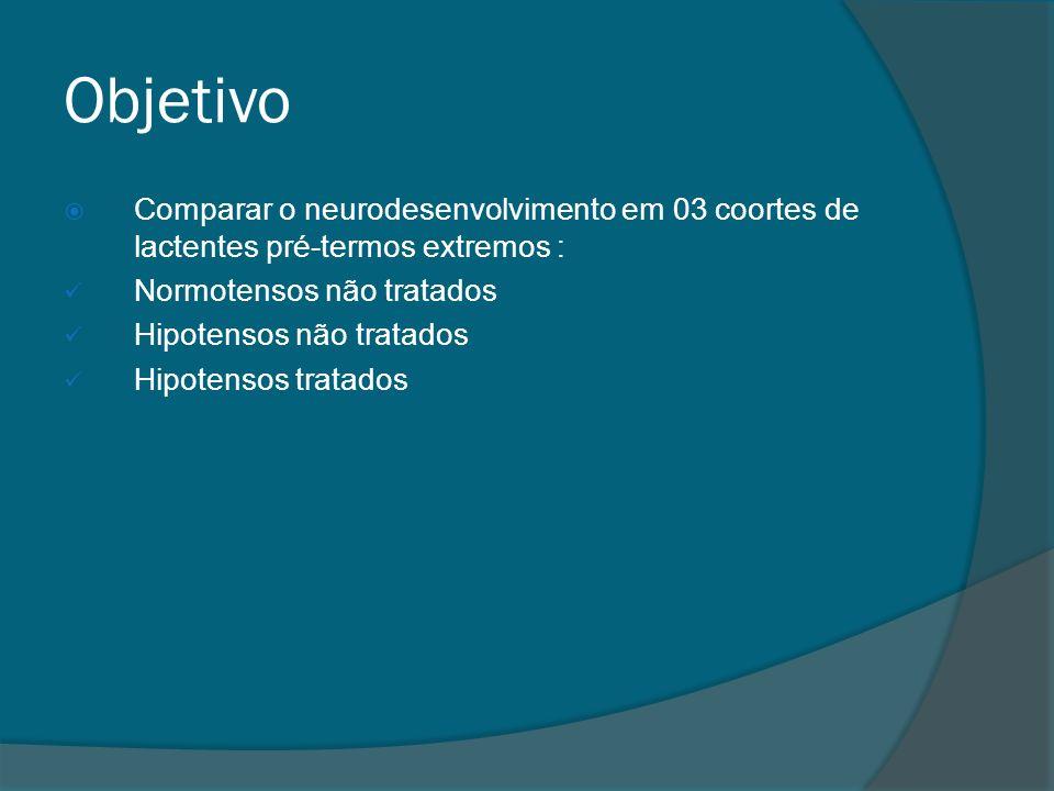 Objetivo Comparar o neurodesenvolvimento em 03 coortes de lactentes pré-termos extremos : Normotensos não tratados.