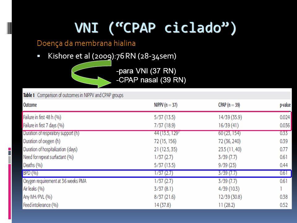 VNI ( CPAP ciclado ) Doença da membrana hialina