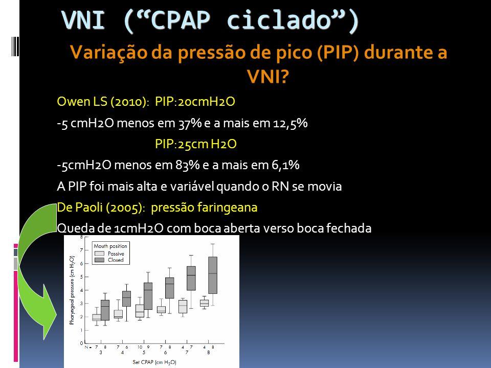 Variação da pressão de pico (PIP) durante a VNI