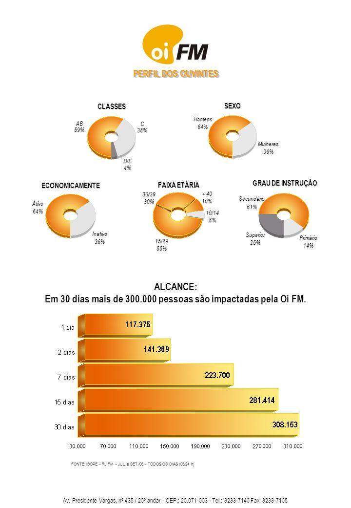 Em 30 dias mais de 300.000 pessoas são impactadas pela Oi FM.