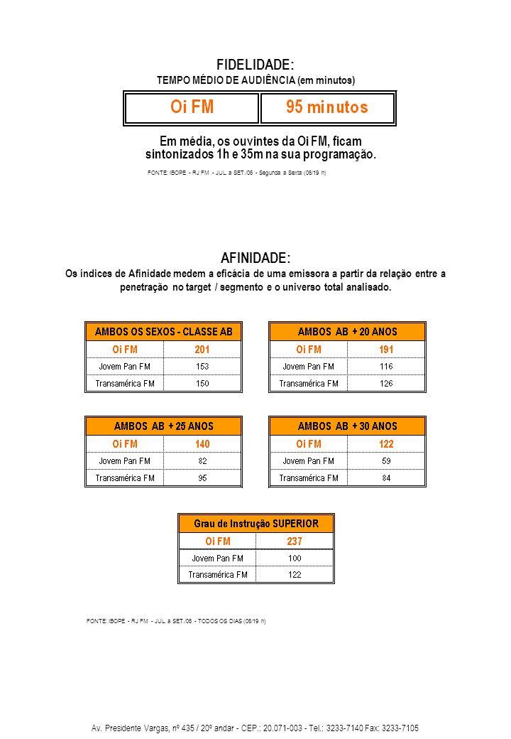 TEMPO MÉDIO DE AUDIÊNCIA (em minutos)