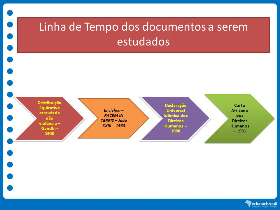 Linha de Tempo dos documentos a serem estudados