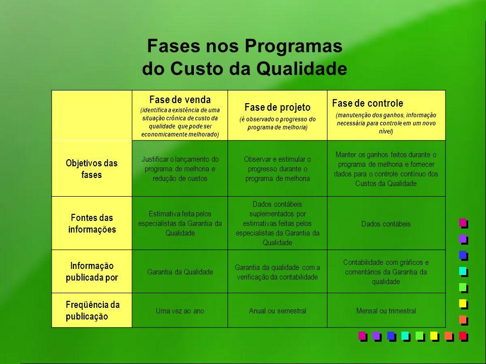 Fases nos Programas do Custo da Qualidade