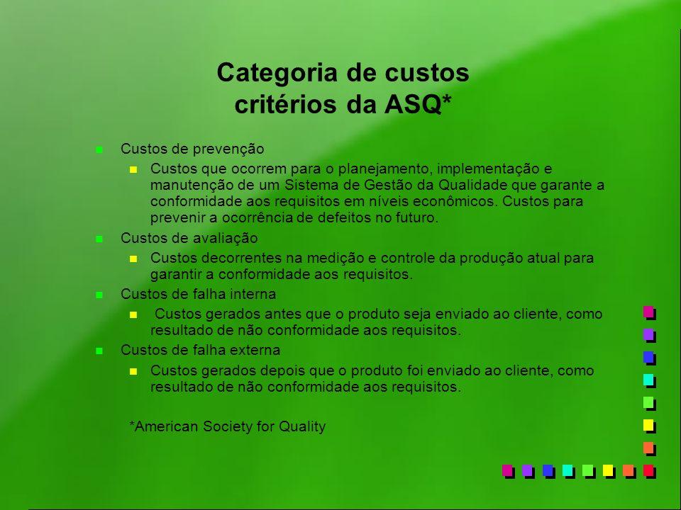 Categoria de custos critérios da ASQ*
