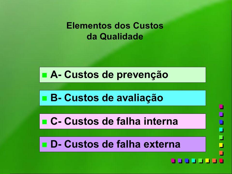 Elementos dos Custos da Qualidade