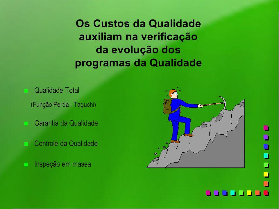 Os Custos da Qualidade auxiliam na verificação da evolução dos programas da Qualidade