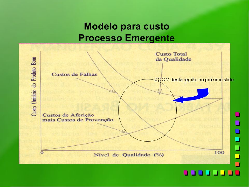 Modelo para custo Processo Emergente