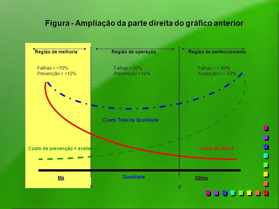 Figura - Ampliação da parte direita do gráfico anterior