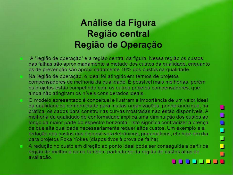 Análise da Figura Região central Região de Operação