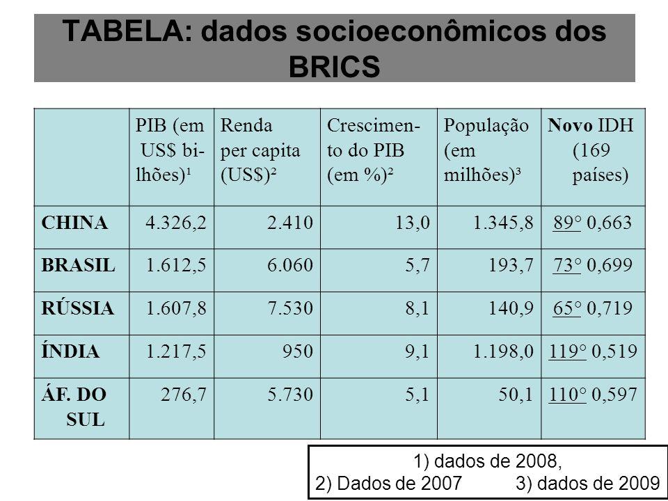 TABELA: dados socioeconômicos dos BRICS