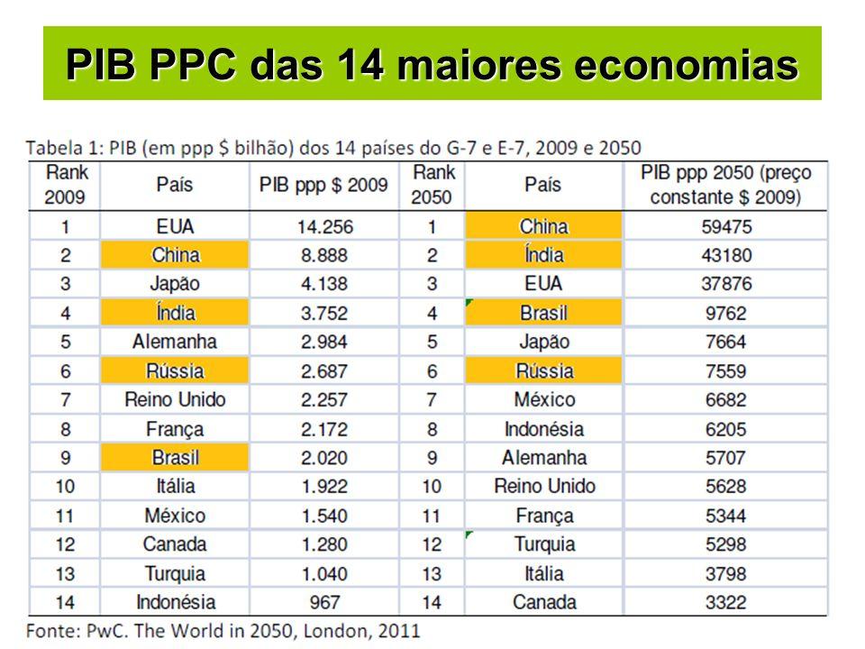 PIB PPC das 14 maiores economias