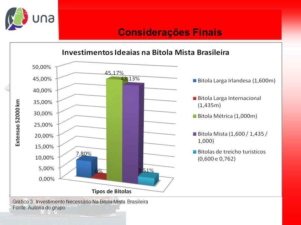 Considerações Finais Gráfico 3: Investimento Necessário Na Bitola Mista Brasileira.