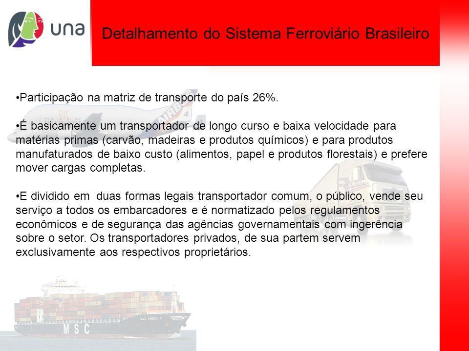 Detalhamento do Sistema Ferroviário Brasileiro