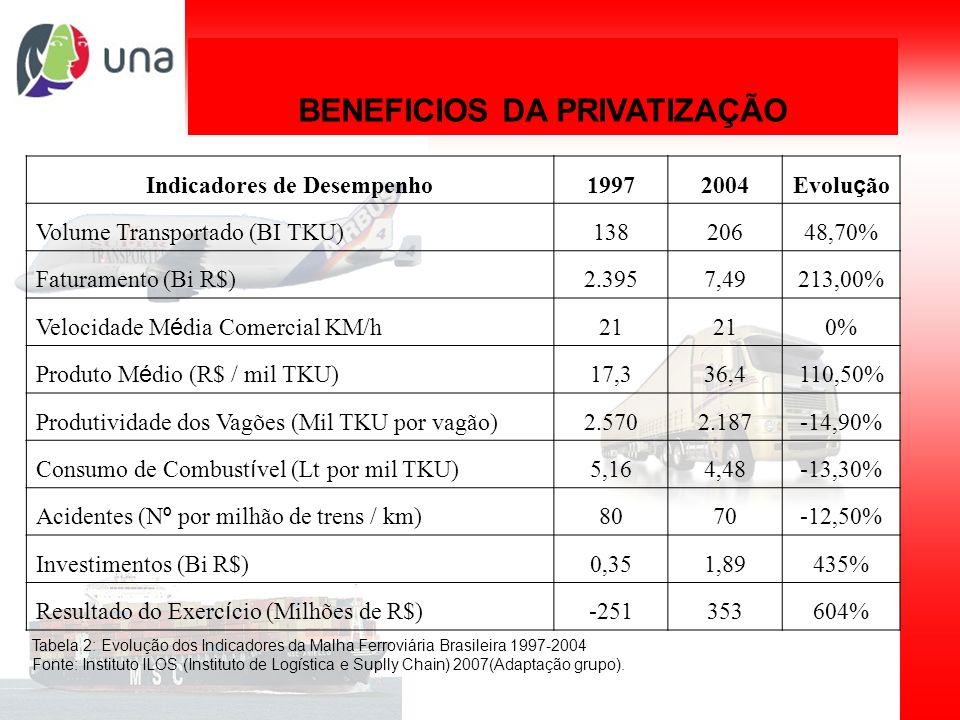 BENEFICIOS DA PRIVATIZAÇÃO Indicadores de Desempenho