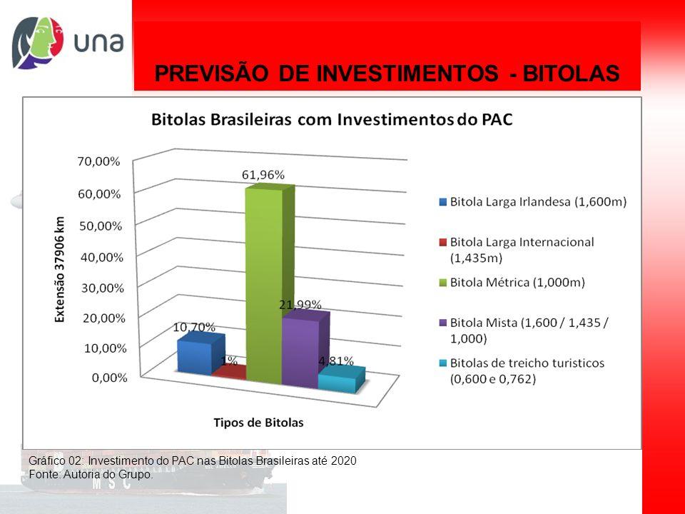 PREVISÃO DE INVESTIMENTOS - BITOLAS