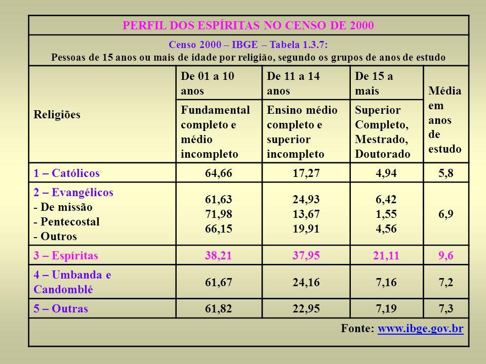 PERFIL DOS ESPÍRITAS NO CENSO DE 2000