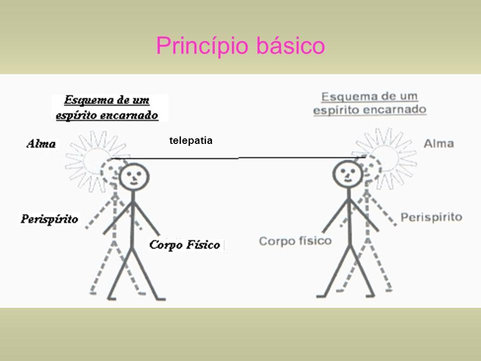 Princípio básico telepatia