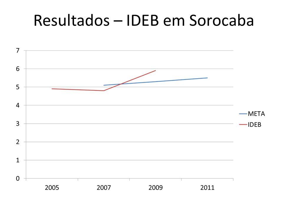 Resultados – IDEB em Sorocaba