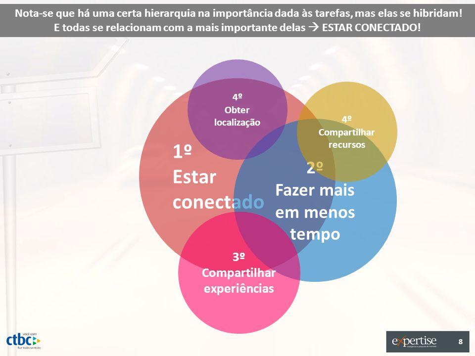 1º Estar conectado 2º Fazer mais em menos tempo 3º Compartilhar