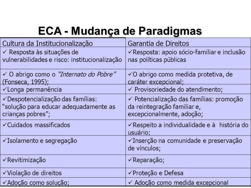 ECA - Mudança de Paradigmas