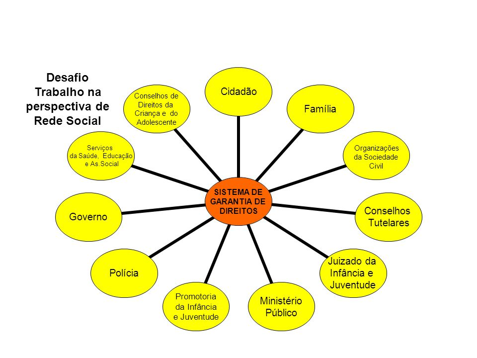 Desafio Trabalho na perspectiva de Rede Social
