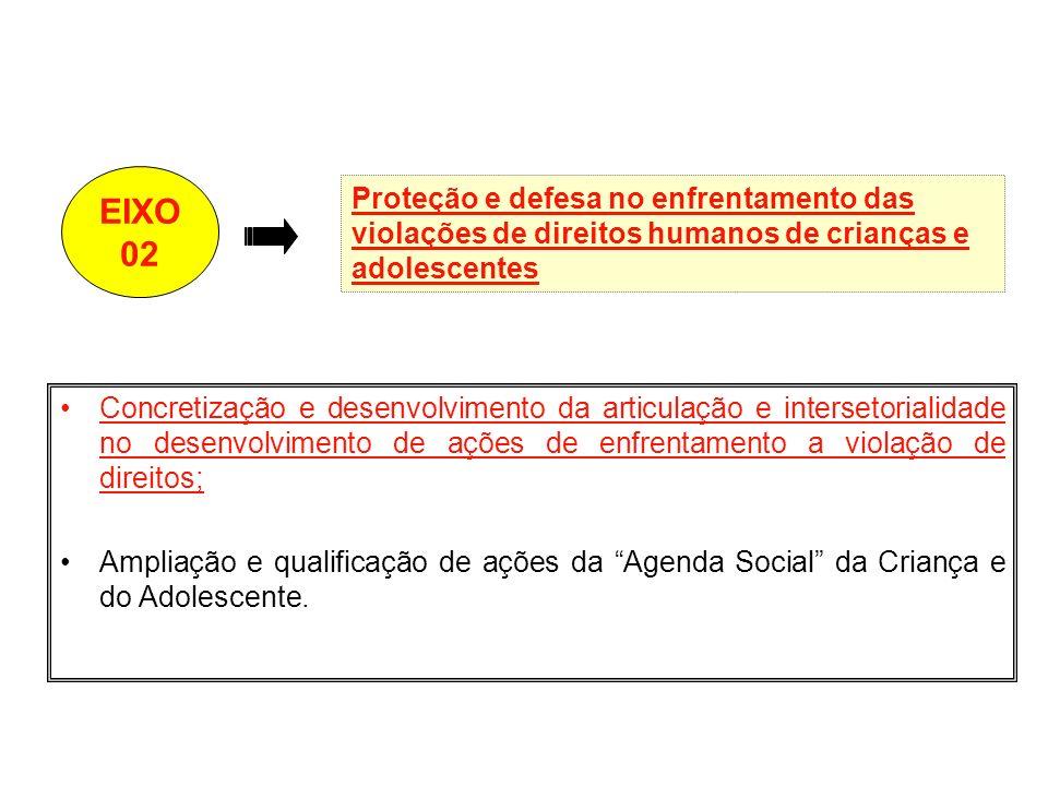 EIXO 02. Proteção e defesa no enfrentamento das violações de direitos humanos de crianças e adolescentes.