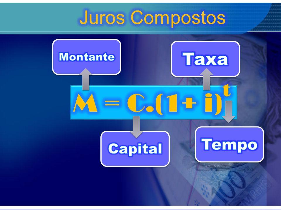 Juros Compostos Montante Taxa M = C.(1+ i)t Tempo Capital