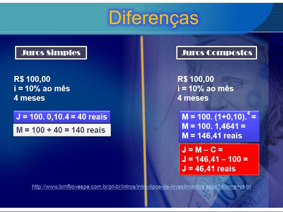 Diferenças Juros Simples Juros Compostos R$ 100,00 i = 10% ao mês