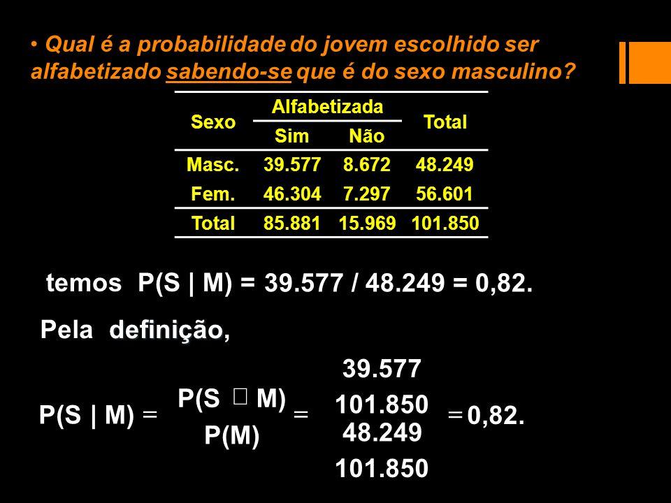 temos P(S | M) = 39.577 / 48.249 = 0,82. P(M) M) P(S | definição, Pela