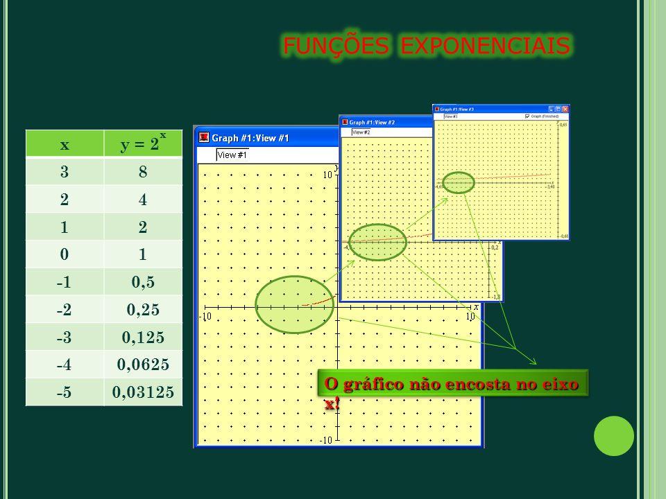 funções exponenciais x y = 2x 3 8 2 4 1 -1 0,5 -2 0,25 -3 0,125 -4