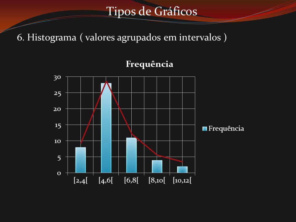 Tipos de Gráficos 6. Histograma ( valores agrupados em intervalos )