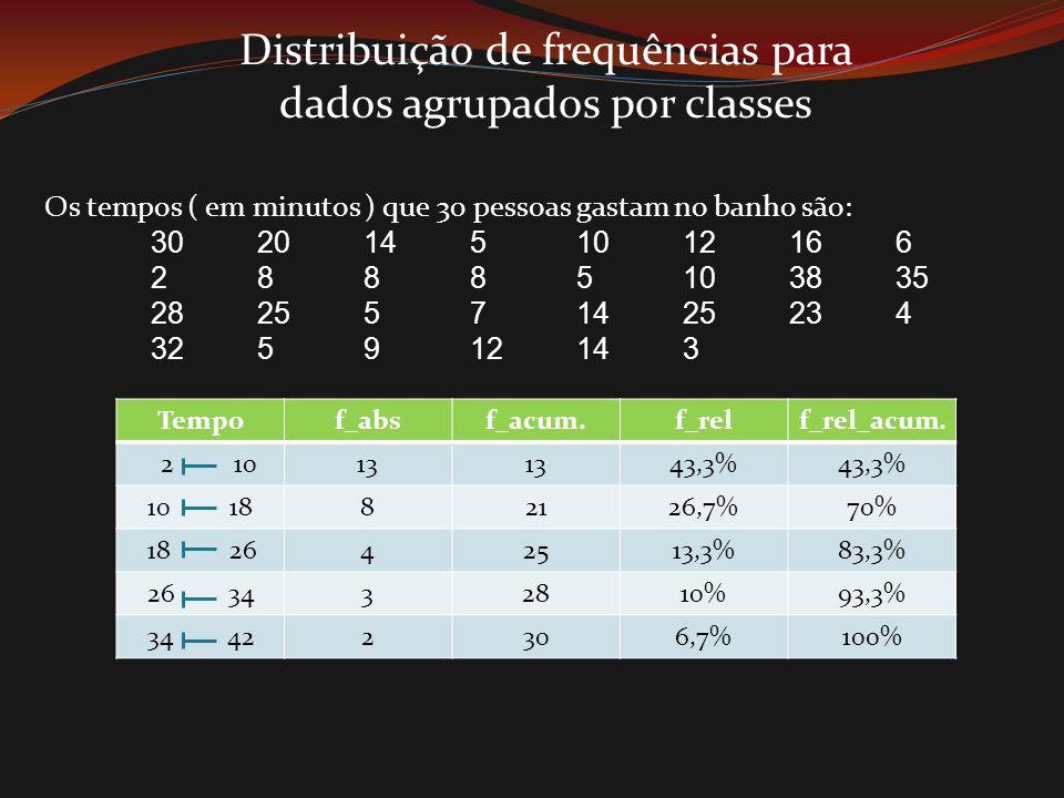 Distribuição de frequências para dados agrupados por classes