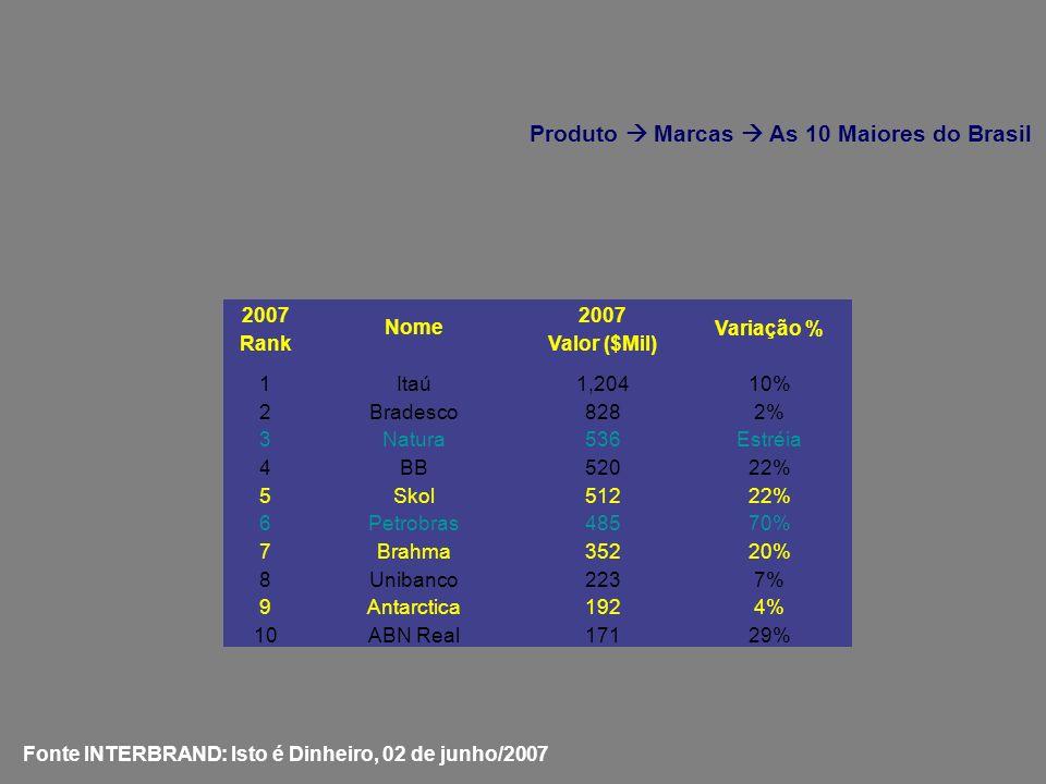 Produto  Marcas  As 10 Maiores do Brasil