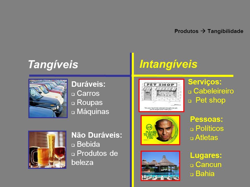 Produtos  Tangibilidade