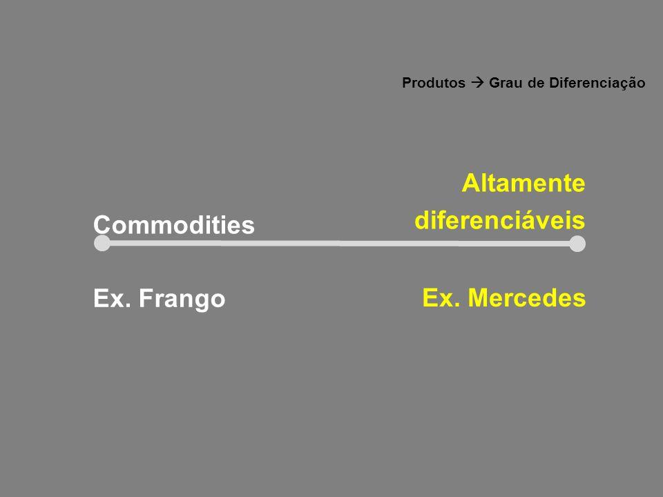 Produtos  Grau de Diferenciação