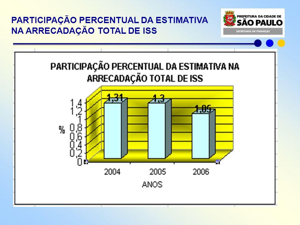 PARTICIPAÇÃO PERCENTUAL DA ESTIMATIVA NA ARRECADAÇÃO TOTAL DE ISS