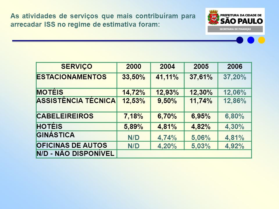 As atividades de serviços que mais contribuíram para arrecadar ISS no regime de estimativa foram:
