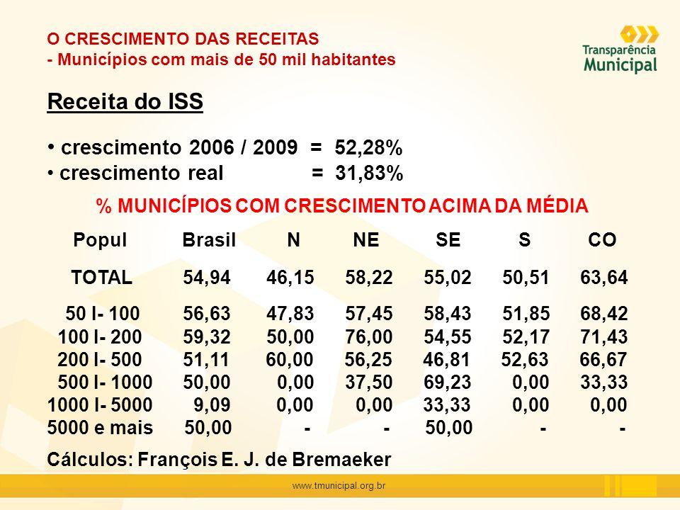 % MUNICÍPIOS COM CRESCIMENTO ACIMA DA MÉDIA