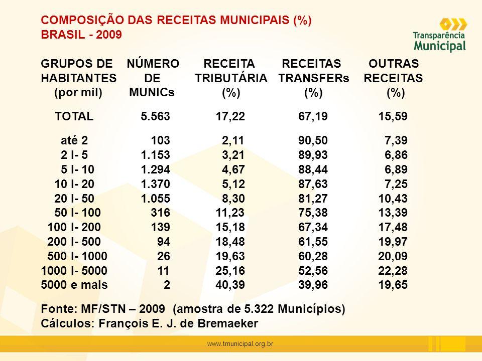 COMPOSIÇÃO DAS RECEITAS MUNICIPAIS (%) BRASIL - 2009