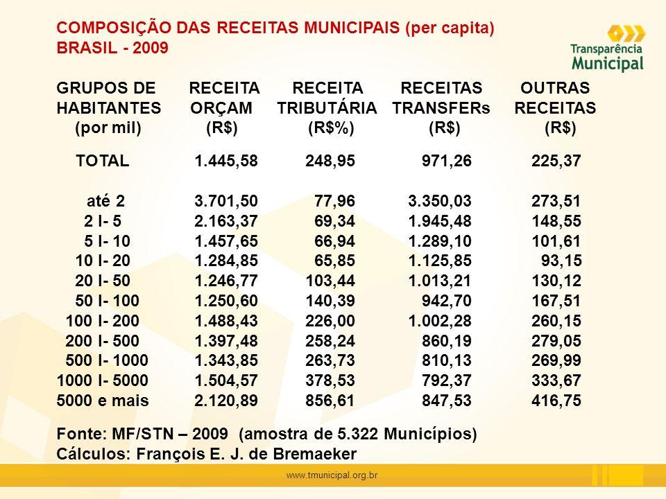 COMPOSIÇÃO DAS RECEITAS MUNICIPAIS (per capita) BRASIL - 2009