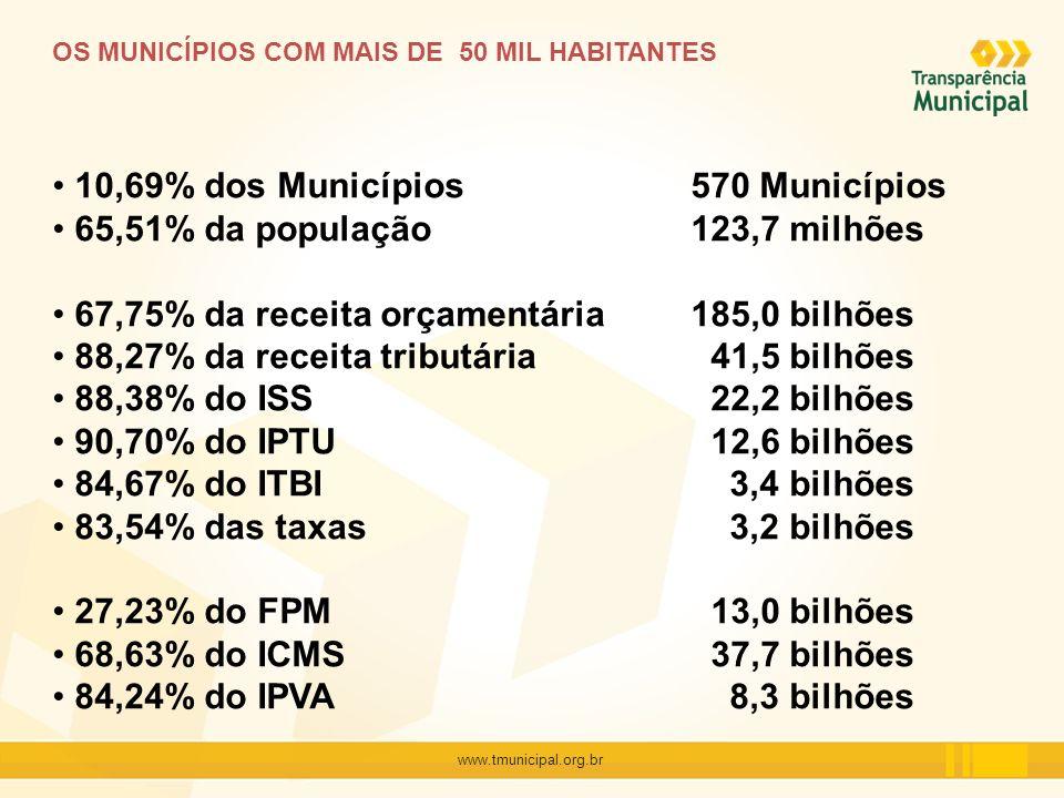 10,69% dos Municípios 570 Municípios 65,51% da população 123,7 milhões