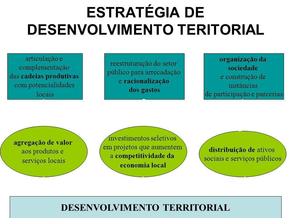 ESTRATÉGIA DE DESENVOLVIMENTO TERITORIAL