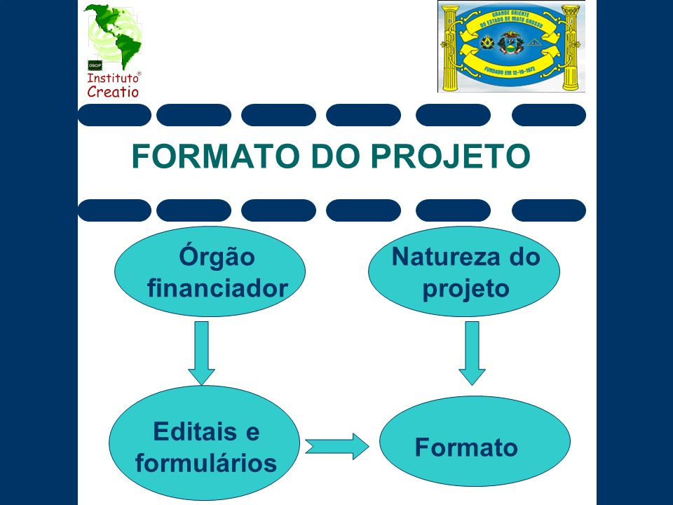 FORMATO DO PROJETO Órgão financiador Natureza do projeto