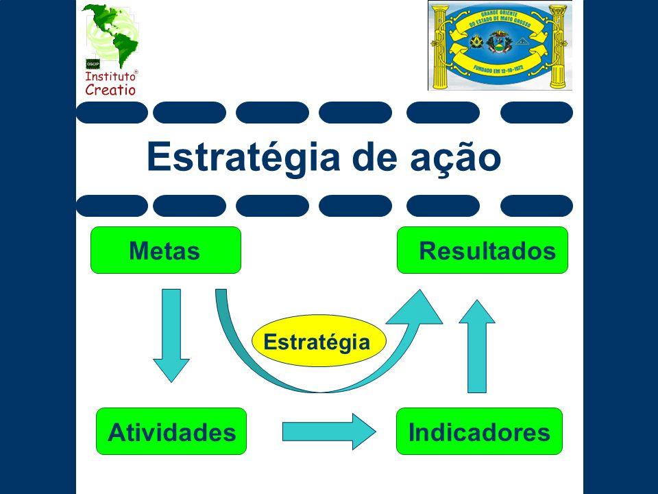 Estratégia de ação Metas Resultados Estratégia Atividades Indicadores