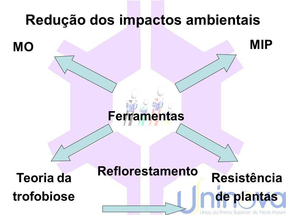 Redução dos impactos ambientais