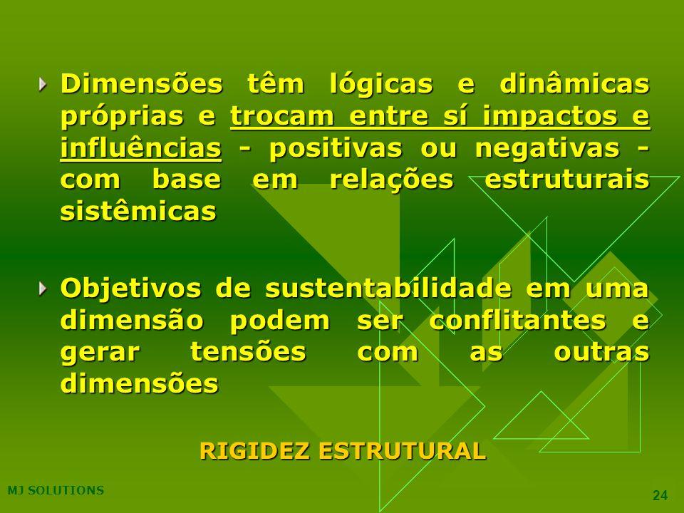 Dimensões têm lógicas e dinâmicas próprias e trocam entre sí impactos e influências - positivas ou negativas - com base em relações estruturais sistêmicas