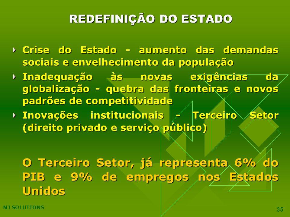 REDEFINIÇÃO DO ESTADO Crise do Estado - aumento das demandas sociais e envelhecimento da população.