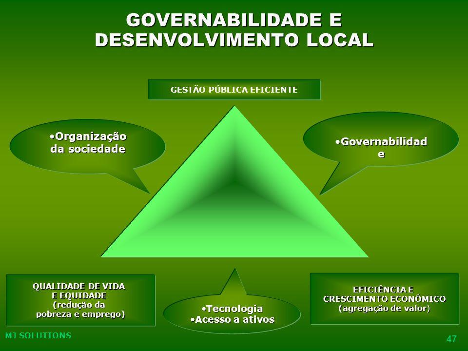 GOVERNABILIDADE E DESENVOLVIMENTO LOCAL