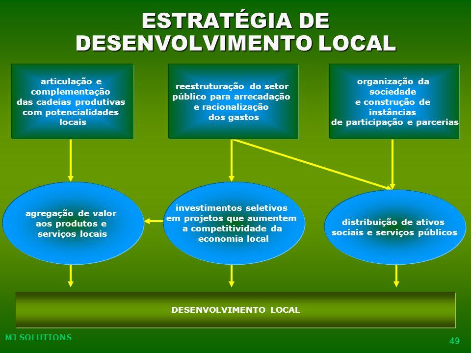 ESTRATÉGIA DE DESENVOLVIMENTO LOCAL